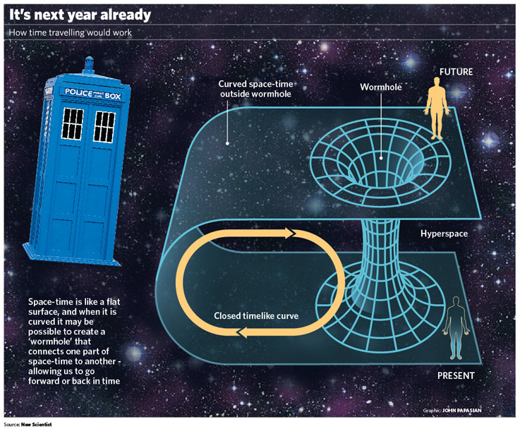 Time travel concept through wormhole